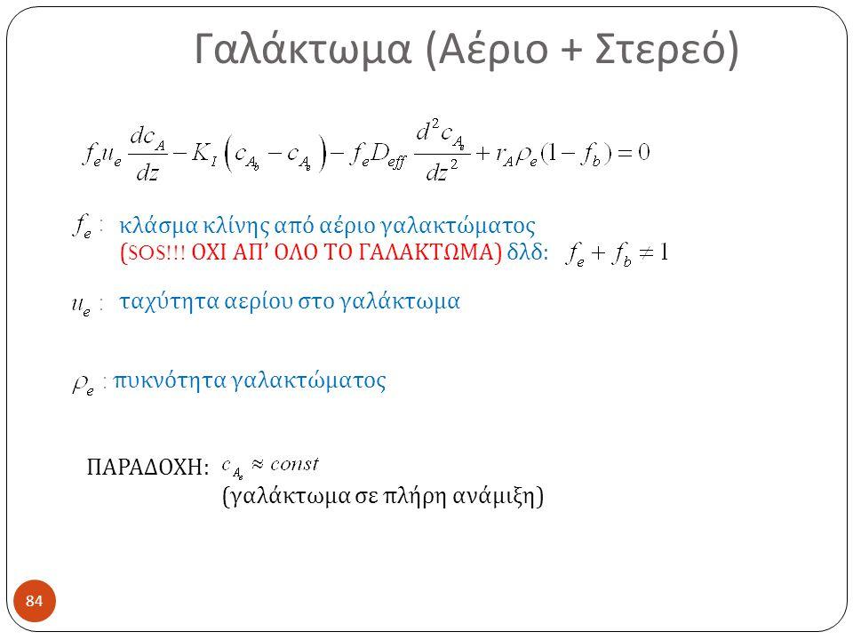 Γαλάκτωμα (Αέριο + Στερεό)
