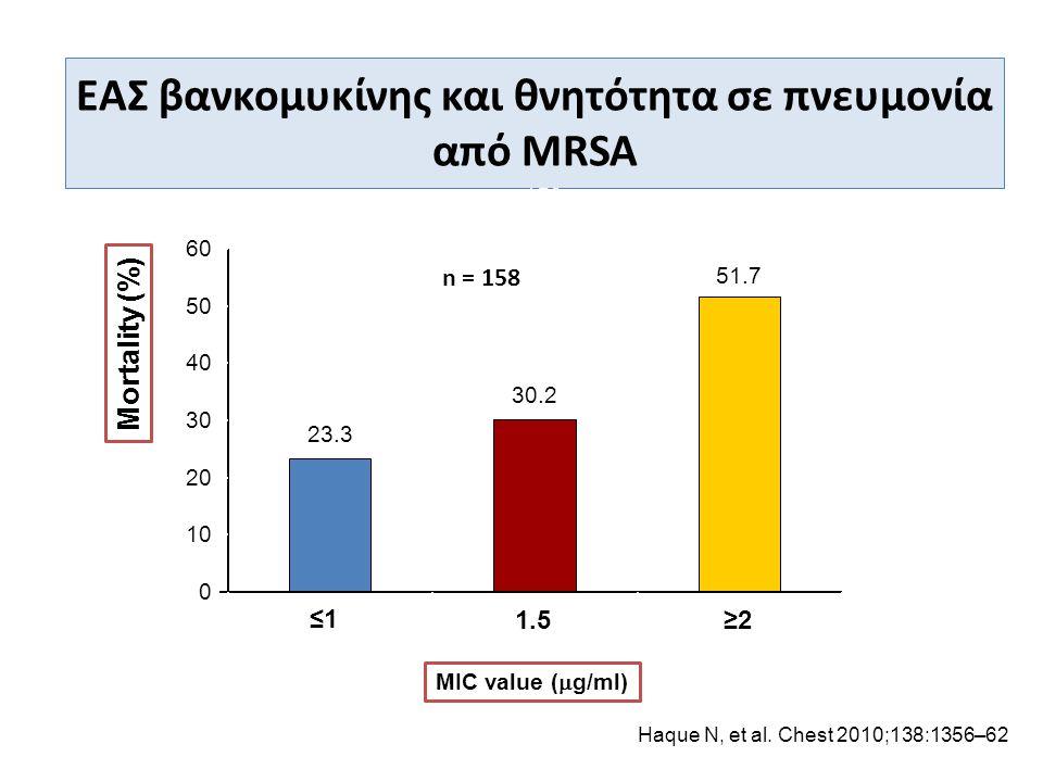 ΕΑΣ βανκομυκίνης και θνητότητα σε πνευμονία από MRSA
