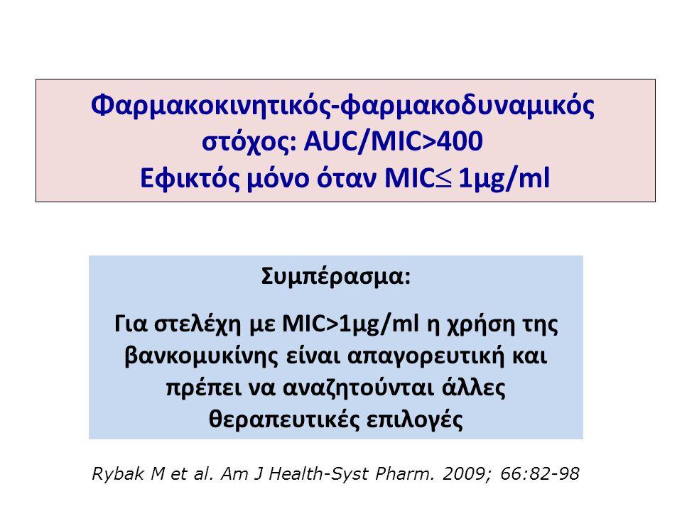 Φαρμακοκινητικός-φαρμακοδυναμικός Εφικτός μόνο όταν MIC 1μg/ml