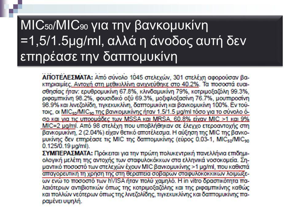 MIC50/MIC90 για την βανκομυκίνη =1,5/1