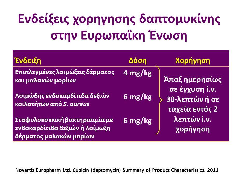 Ενδείξεις χορηγησης δαπτομυκίνης στην Ευρωπαϊκη Ένωση