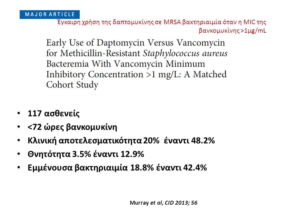 Κλινική αποτελεσματικότητα 20% έναντι 48.2%