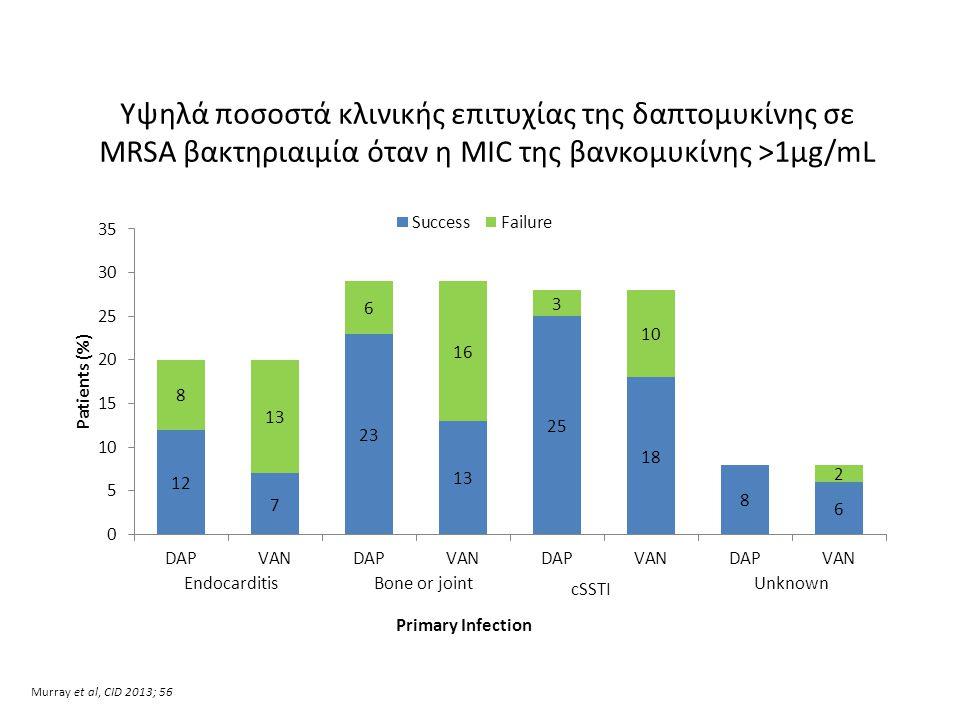 Υψηλά ποσοστά κλινικής επιτυχίας της δαπτομυκίνης σε MRSA βακτηριαιμία όταν η MIC της βανκομυκίνης >1μg/mL