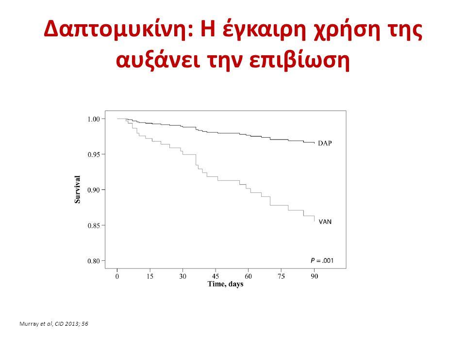 Δαπτομυκίνη: Η έγκαιρη χρήση της αυξάνει την επιβίωση