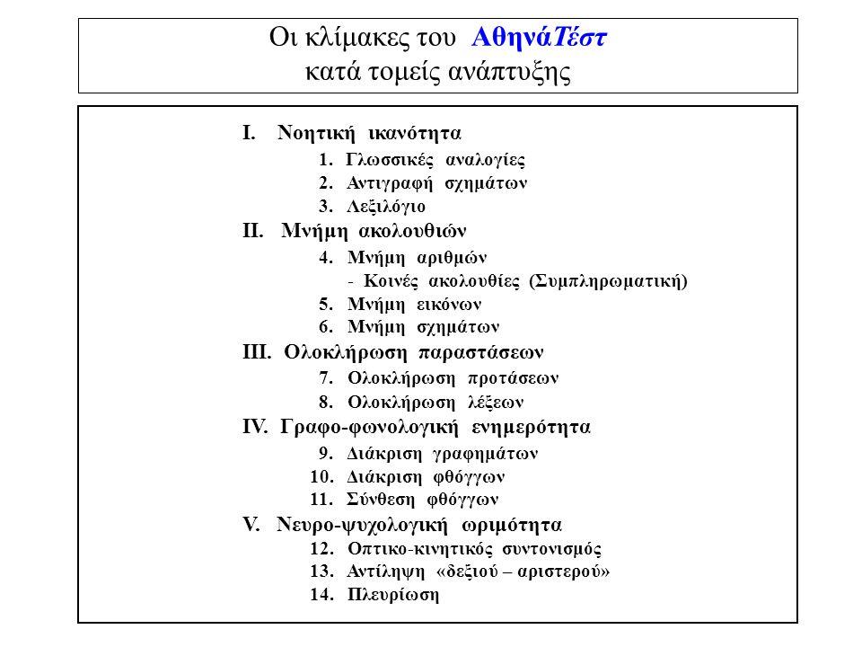 Οι κλίμακες του ΑθηνάΤέστ κατά τομείς ανάπτυξης