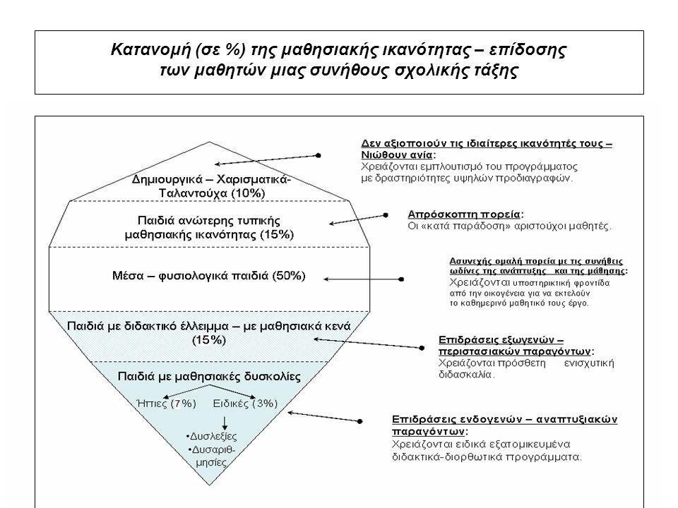 Κατανομή (σε %) της μαθησιακής ικανότητας – επίδοσης