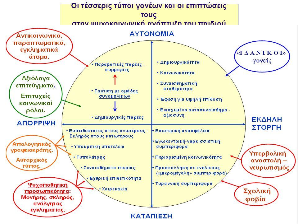 στην ψυχοκοινωνική ανάπτυξη του παιδιού
