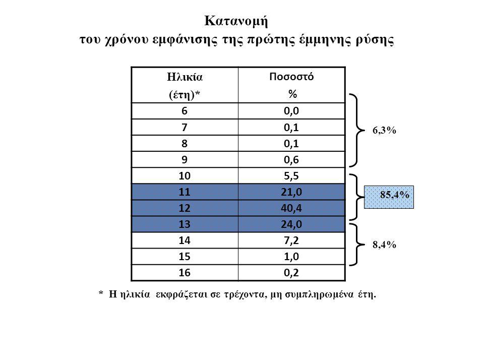 Κατανομή του χρόνου εμφάνισης της πρώτης έμμηνης ρύσης