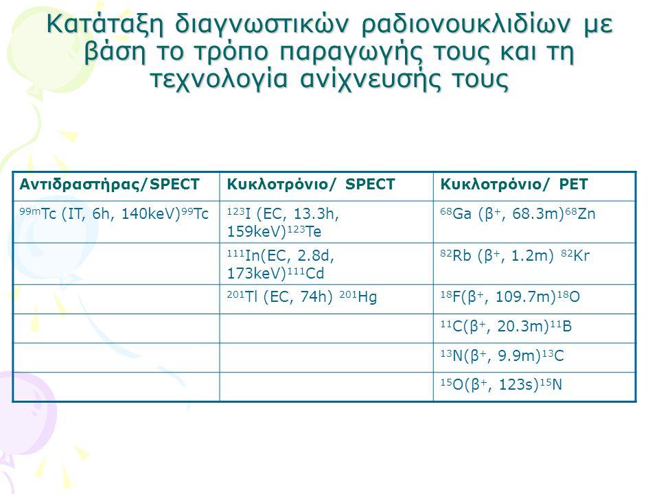 Κατάταξη διαγνωστικών ραδιονουκλιδίων με βάση το τρόπο παραγωγής τους και τη τεχνολογία ανίχνευσής τους
