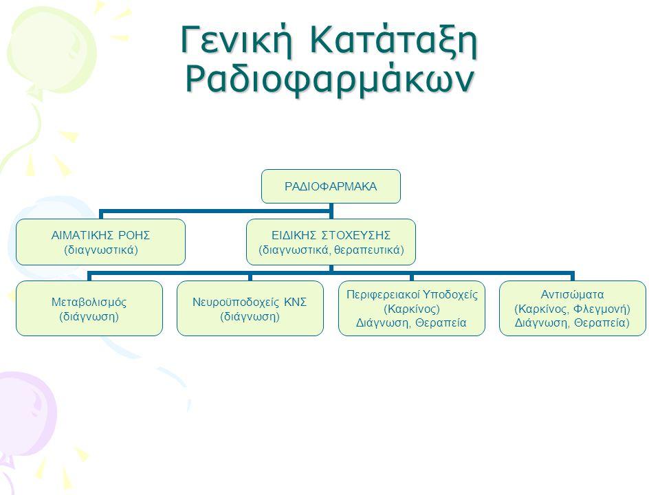 Γενική Κατάταξη Ραδιοφαρμάκων