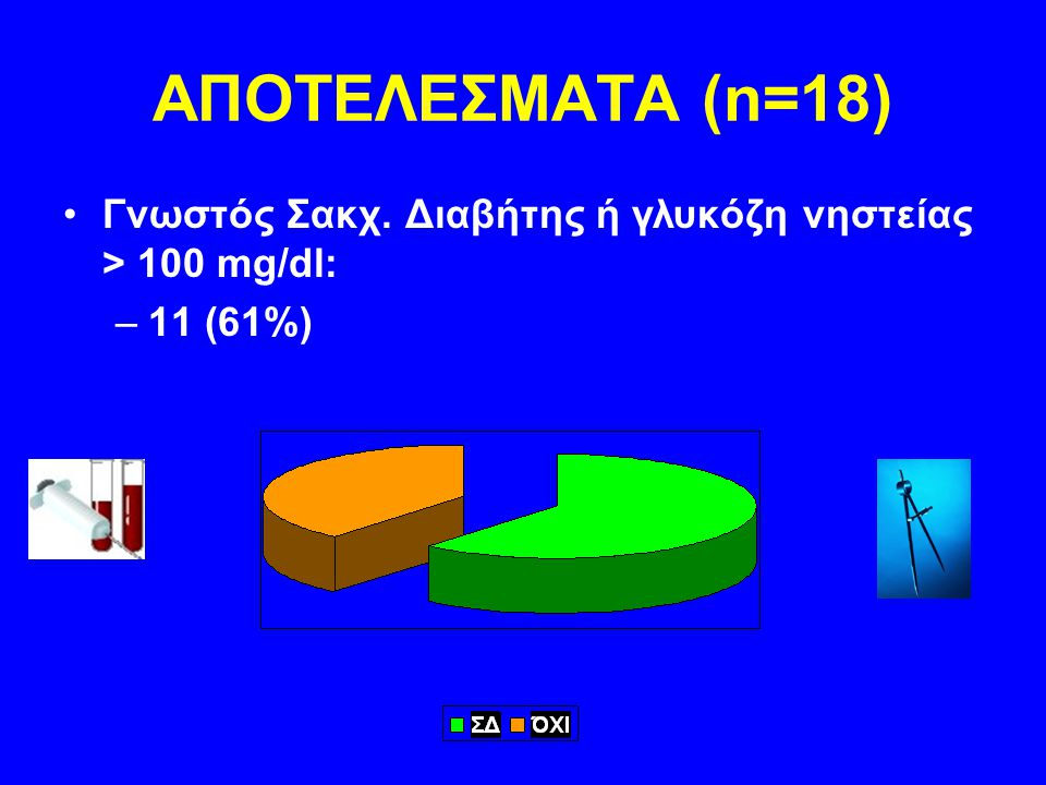 ΑΠΟΤΕΛΕΣΜΑΤΑ (n=18) Γνωστός Σακχ. Διαβήτης ή γλυκόζη νηστείας > 100 mg/dl: 11 (61%)