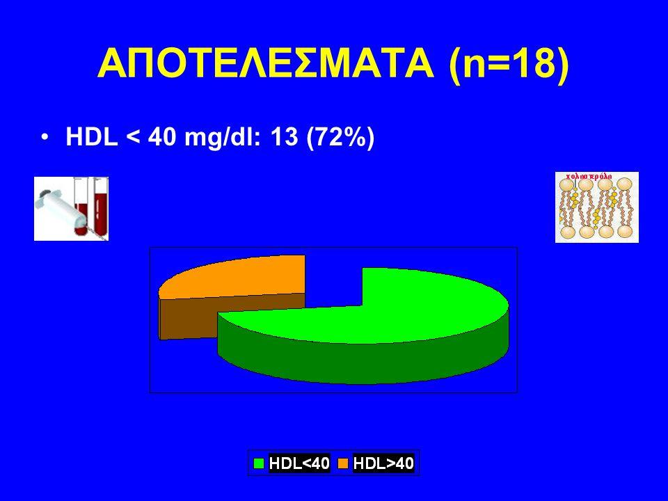 ΑΠΟΤΕΛΕΣΜΑΤΑ (n=18) HDL < 40 mg/dl: 13 (72%)