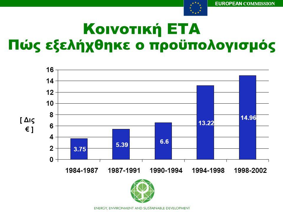Κοινοτική ΕΤΑ Πώς εξελήχθηκε ο προϋπολογισμός