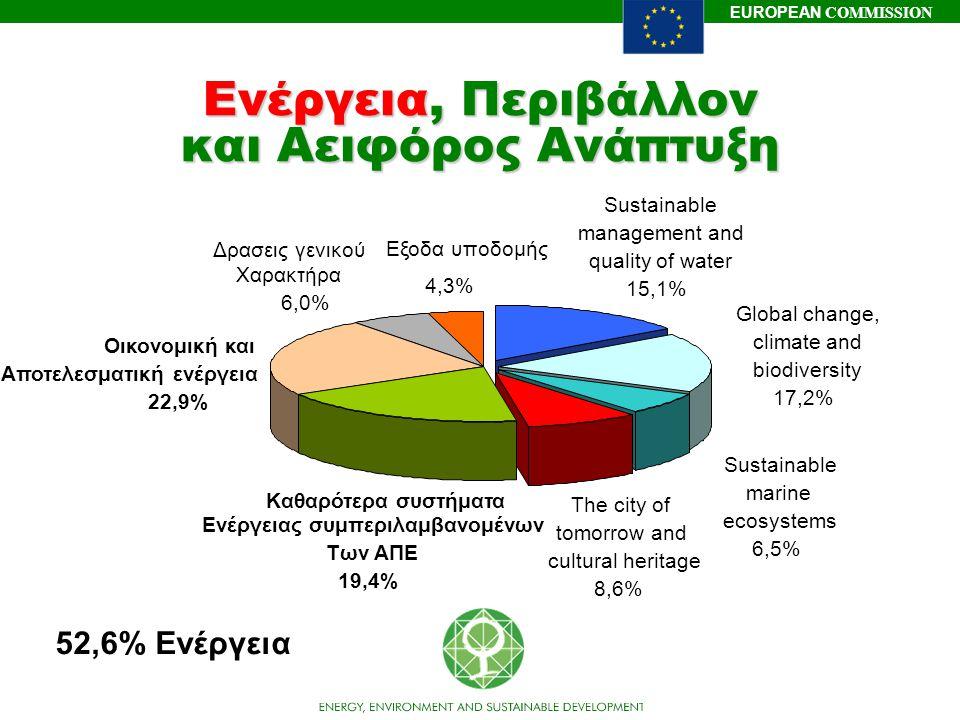 Ενέργεια, Περιβάλλον και Αειφόρος Ανάπτυξη
