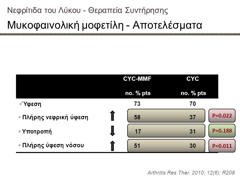 Νεφρίτιδα του Λύκου - Θεραπεία Συντήρησης Μυκοφαινολική μοφετίλη - Αποτελέσματα