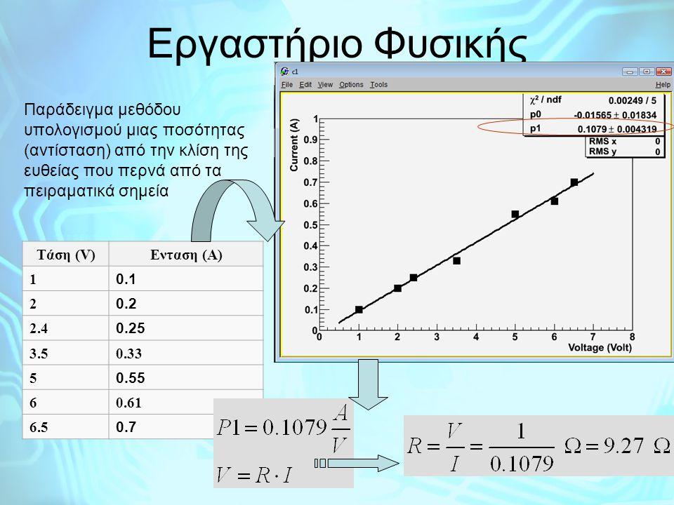 Εργαστήριο Φυσικής Παράδειγμα μεθόδου υπολογισμού μιας ποσότητας (αντίσταση) από την κλίση της ευθείας που περνά από τα πειραματικά σημεία.