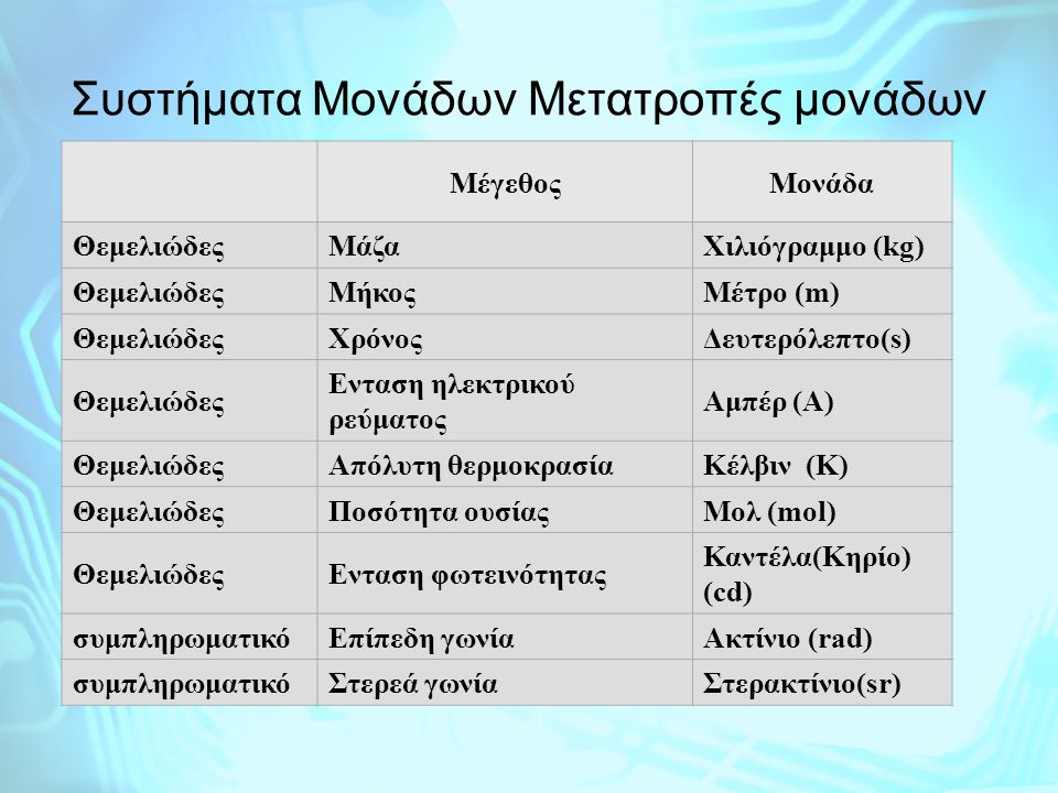 Συστήματα Μονάδων Μετατροπές μονάδων