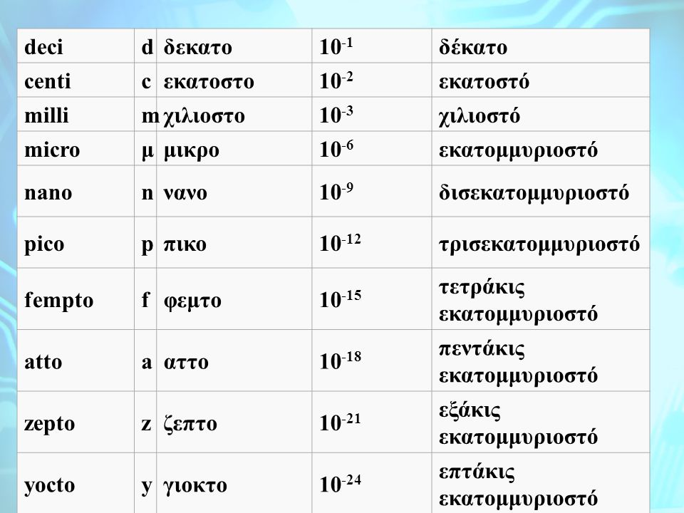deci d. δεκατο. 10-1. δέκατο. centi. c. εκατοστο. 10-2. εκατοστό. milli. m. χιλιοστο. 10-3.