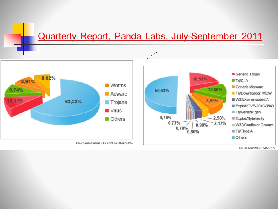 Quarterly Report, Panda Labs, July-September 2011