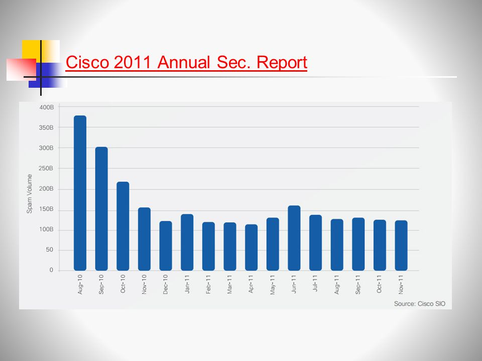 Cisco 2011 Annual Sec. Report