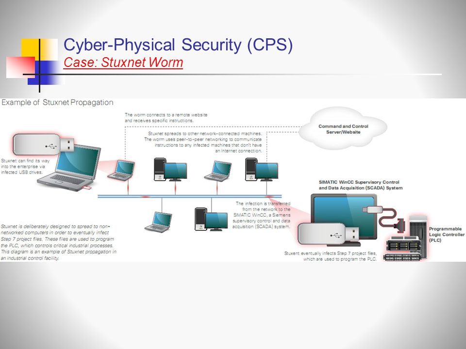 Cyber-Physical Security (CPS) Case: Stuxnet Worm