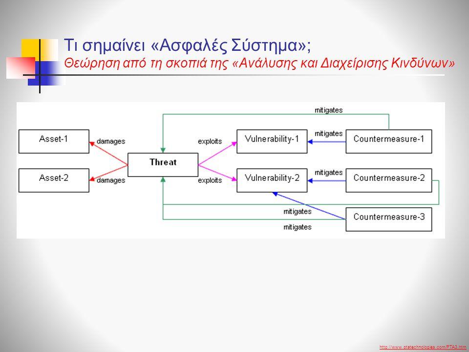 Τι σημαίνει «Ασφαλές Σύστημα»; Θεώρηση από τη σκοπιά της «Ανάλυσης και Διαχείρισης Κινδύνων»
