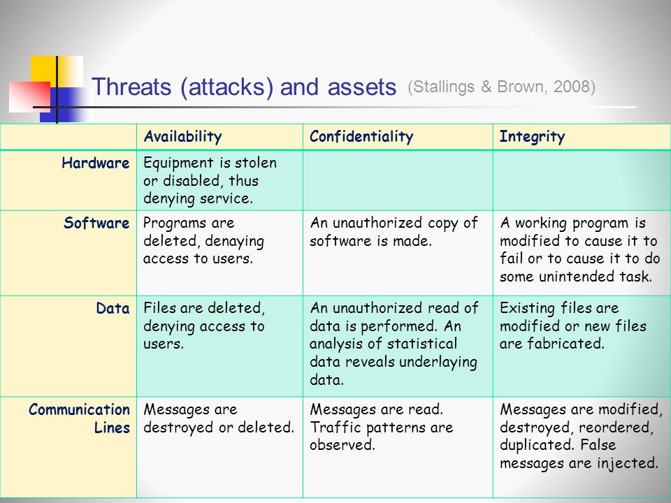 Threats (attacks) and assets