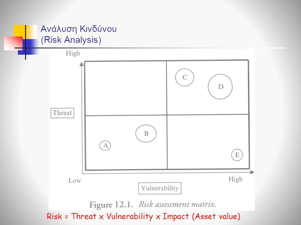 Ανάλυση Κινδύνου (Risk Analysis)