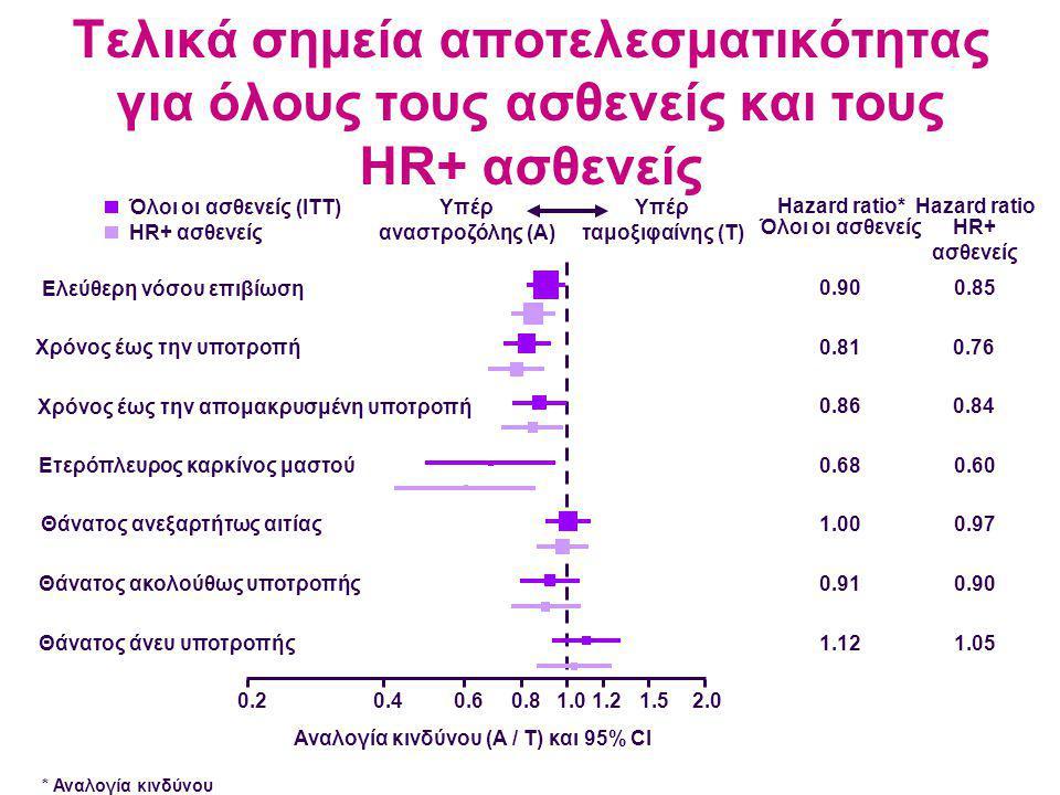Αναλογία κινδύνου (A / T) και 95% CI