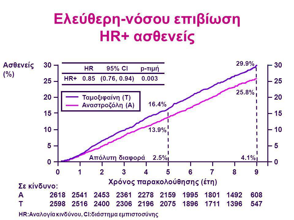 Ελεύθερη-νόσου επιβίωση HR+ ασθενείς