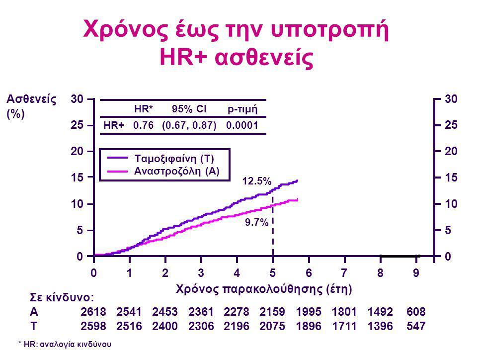 Χρόνος έως την υποτροπή HR+ ασθενείς