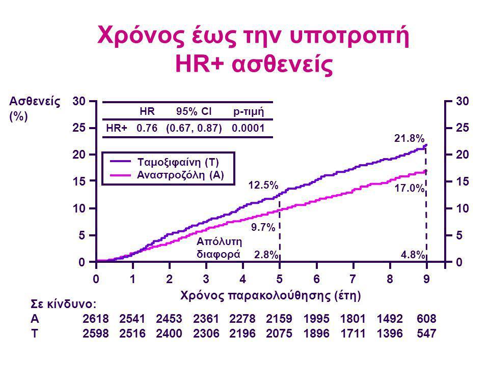 Χρόνος έως την υποτροπή HR+ ασθενείς Χρόνος παρακολούθησης (έτη)