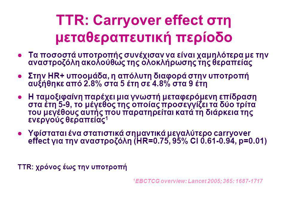 TTR: Carryover effect στη μεταθεραπευτική περίοδο