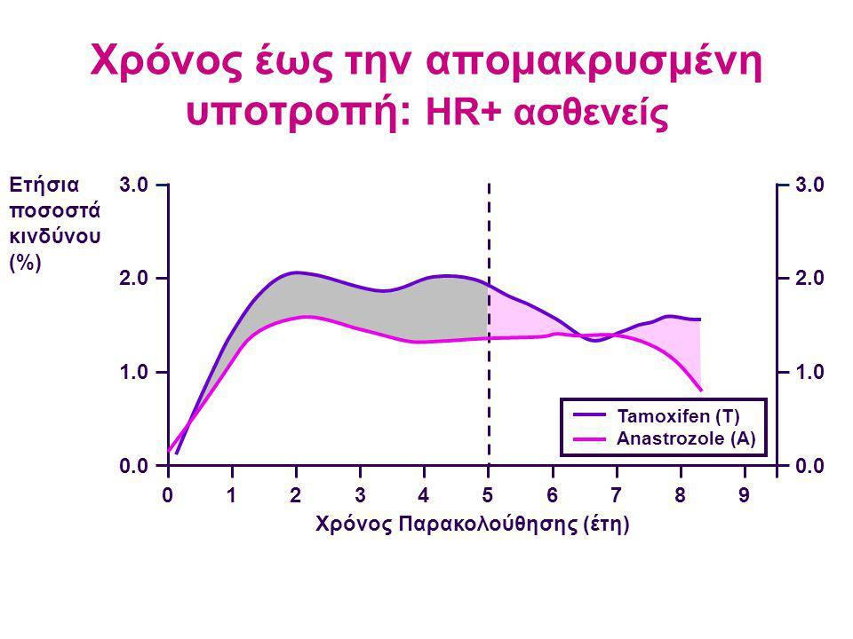 Χρόνος έως την απομακρυσμένη υποτροπή: HR+ ασθενείς