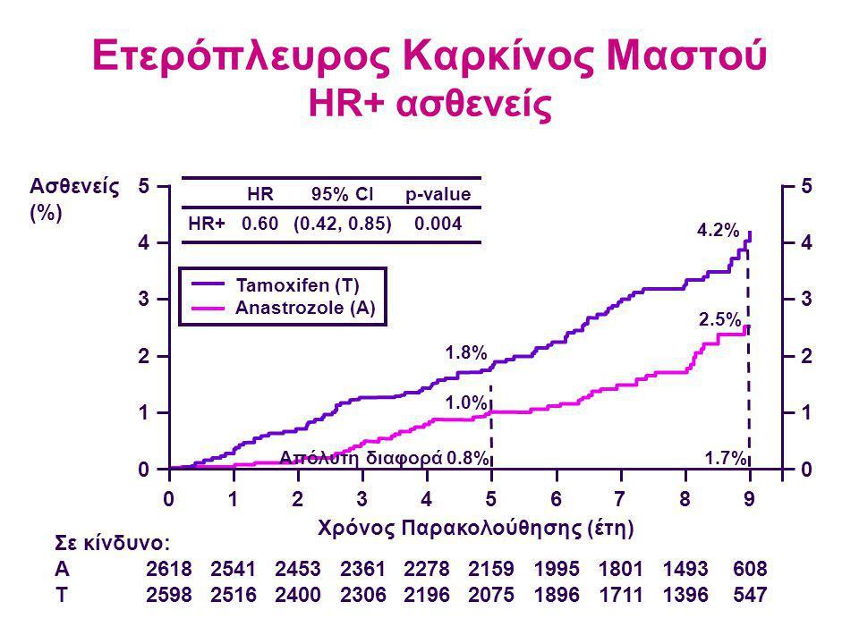 Ετερόπλευρος Καρκίνος Μαστού HR+ ασθενείς