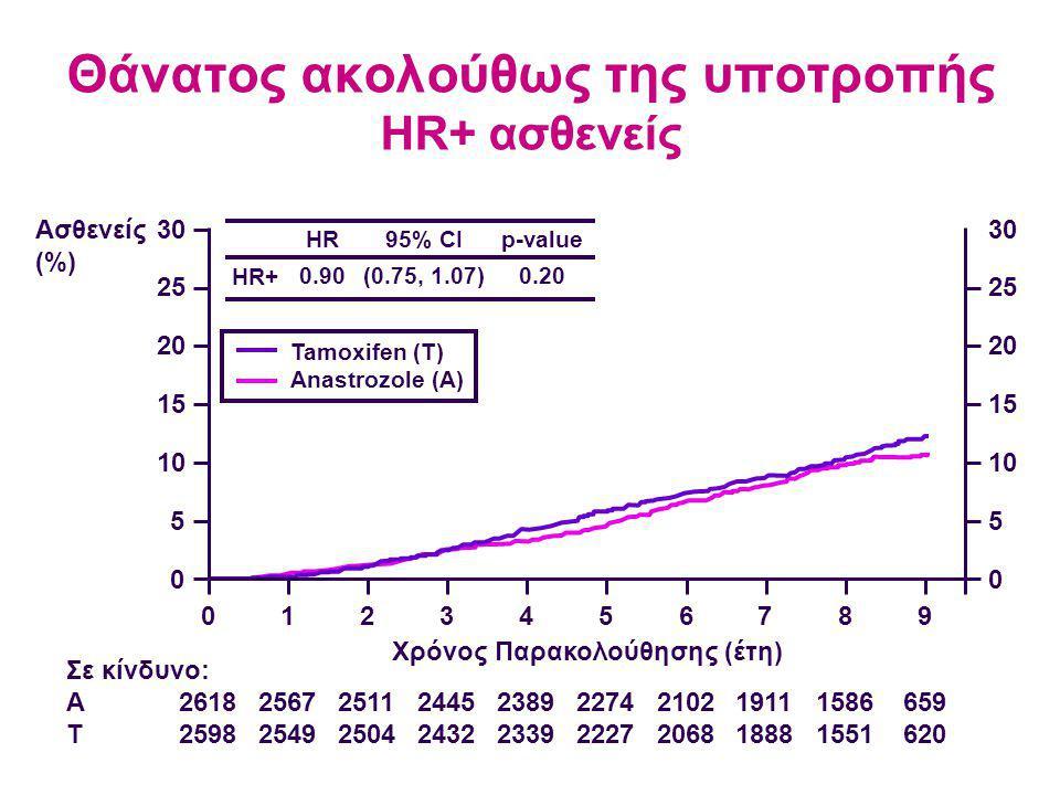 Θάνατος ακολούθως της υποτροπής HR+ ασθενείς