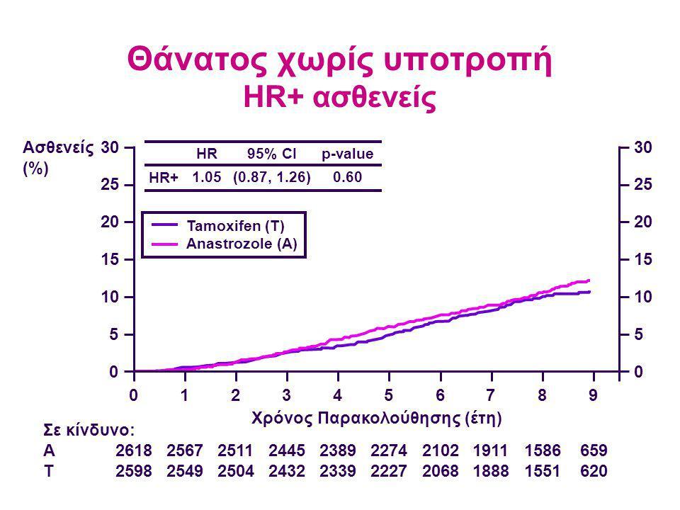 Θάνατος χωρίς υποτροπή HR+ ασθενείς