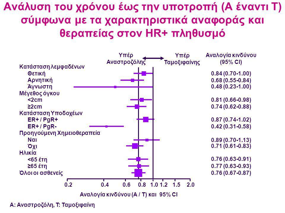 Αναλογία κινδύνου (95% CI) Αναλογία κινδύνου (A / T) και 95% CI