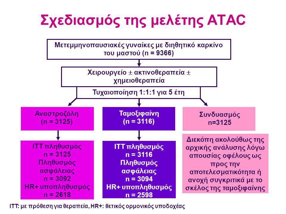 Σχεδιασμός της μελέτης ATAC