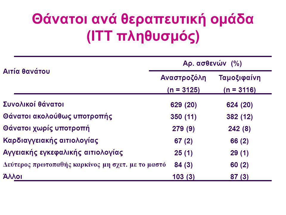 Θάνατοι ανά θεραπευτική ομάδα (ITT πληθυσμός)