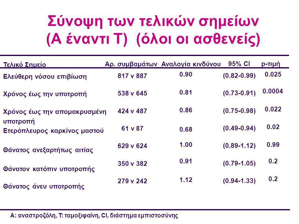 Σύνοψη των τελικών σημείων (A έναντι T) (όλοι οι ασθενείς)