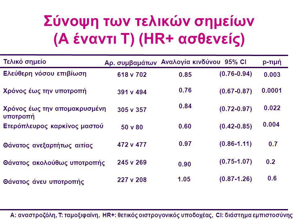 Σύνοψη των τελικών σημείων (A έναντι T) (HR+ ασθενείς)