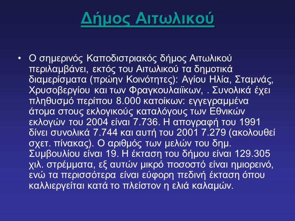 Δήμος Αιτωλικού