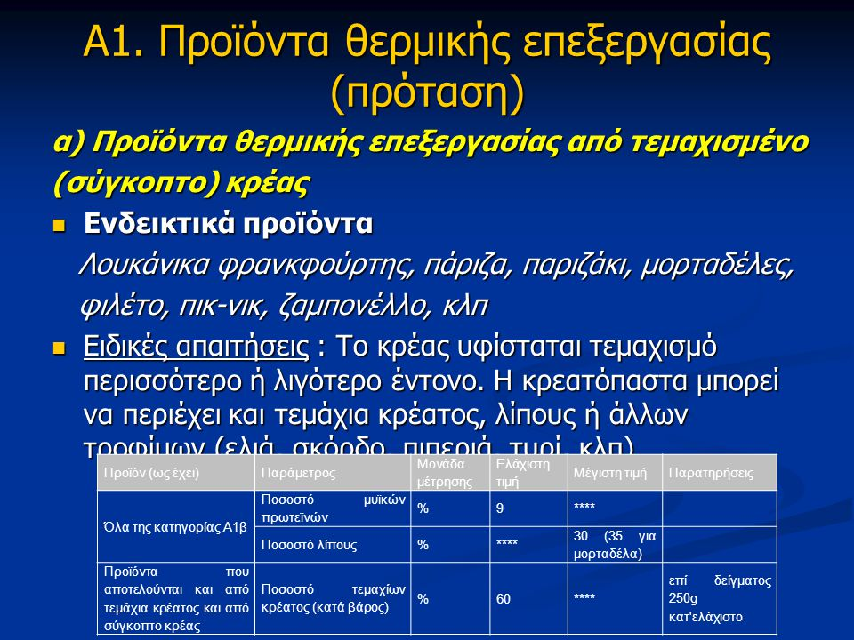 Α1. Προϊόντα θερμικής επεξεργασίας (πρόταση)