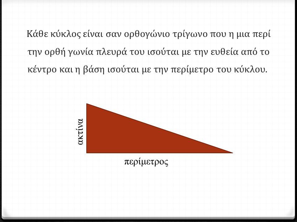 Κάθε κύκλος είναι σαν ορθογώνιο τρίγωνο που η μια περί την ορθή γωνία πλευρά του ισούται με την ευθεία από το κέντρο και η βάση ισούται με την περίμετρο του κύκλου.