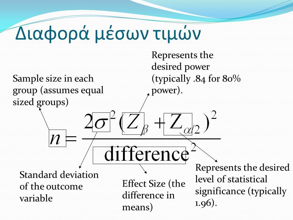 Διαφορά μέσων τιμών Represents the desired power (typically .84 for 80% power). Sample size in each group (assumes equal sized groups)