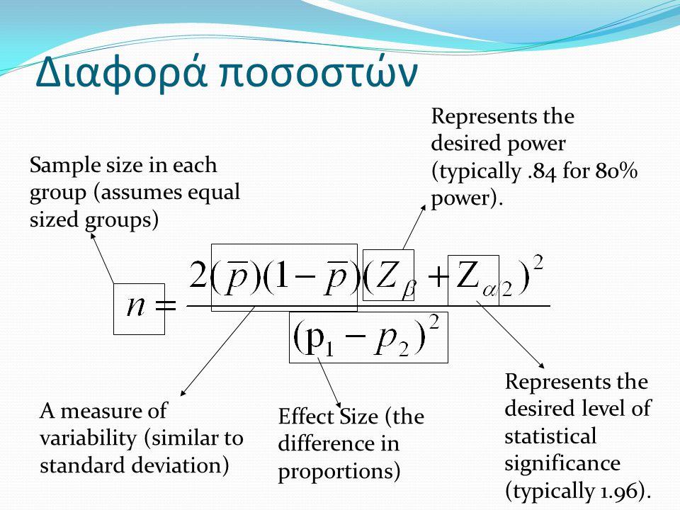 Διαφορά ποσοστών Represents the desired power (typically .84 for 80% power). Sample size in each group (assumes equal sized groups)