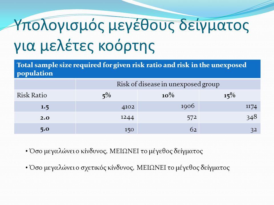 Υπολογισμός μεγέθους δείγματος για μελέτες κοόρτης