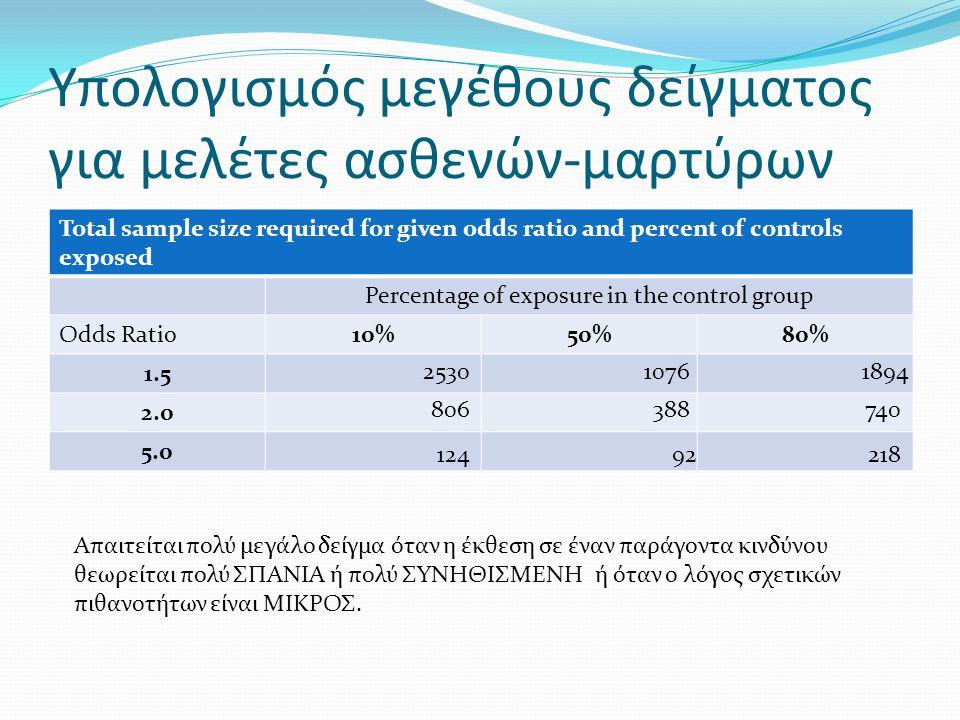 Υπολογισμός μεγέθους δείγματος για μελέτες ασθενών-μαρτύρων