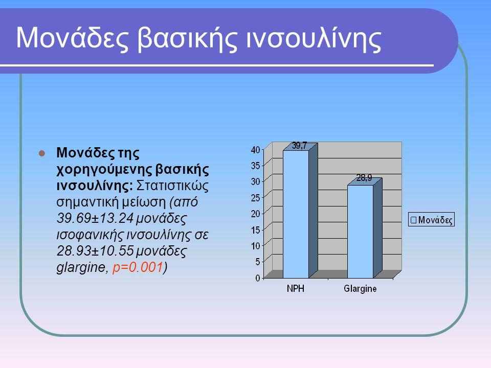 Μονάδες βασικής ινσουλίνης